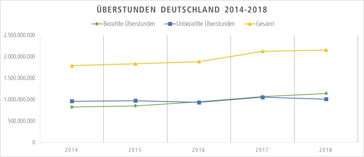 Überstunden in Deutschland (2014-2018)