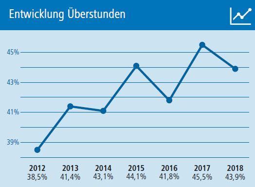 Entwicklung Überstunden 2012 -2018