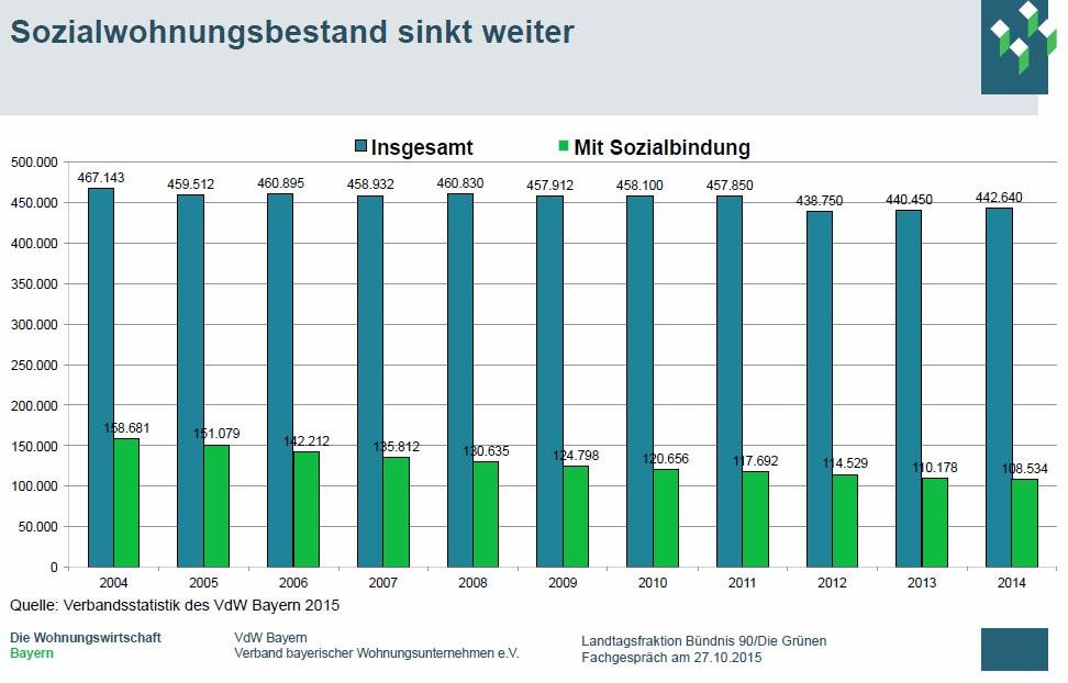 Grafik des VdW Bayern