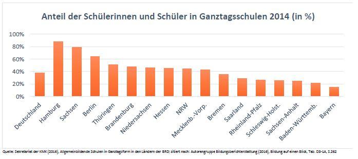 Anteil der Schülerinnen und Schüler in Ganztagsschulen 2014 (in %)
