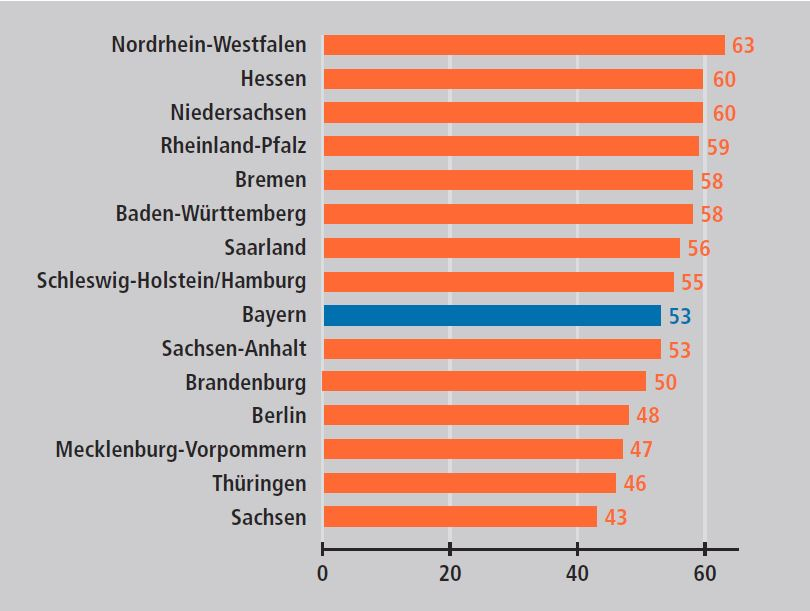 Tarifbindung nach Bundesländern, 2016 (in % aller Beschäftigten)