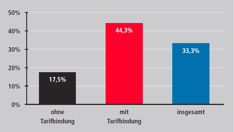 Veränderung der durchschnittlichen Bruttolöhne und -gehälter je Vollzeitäquivalent in Betrieben mit und ohne Tarifbindung von 2001 bis 2016 in Bayern