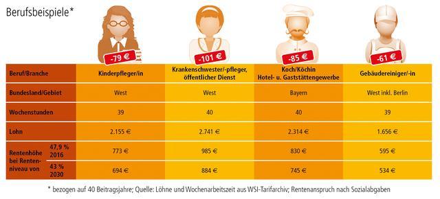 Berufsbeispiele siehe Rentenreport Bayern 2016, S. 16