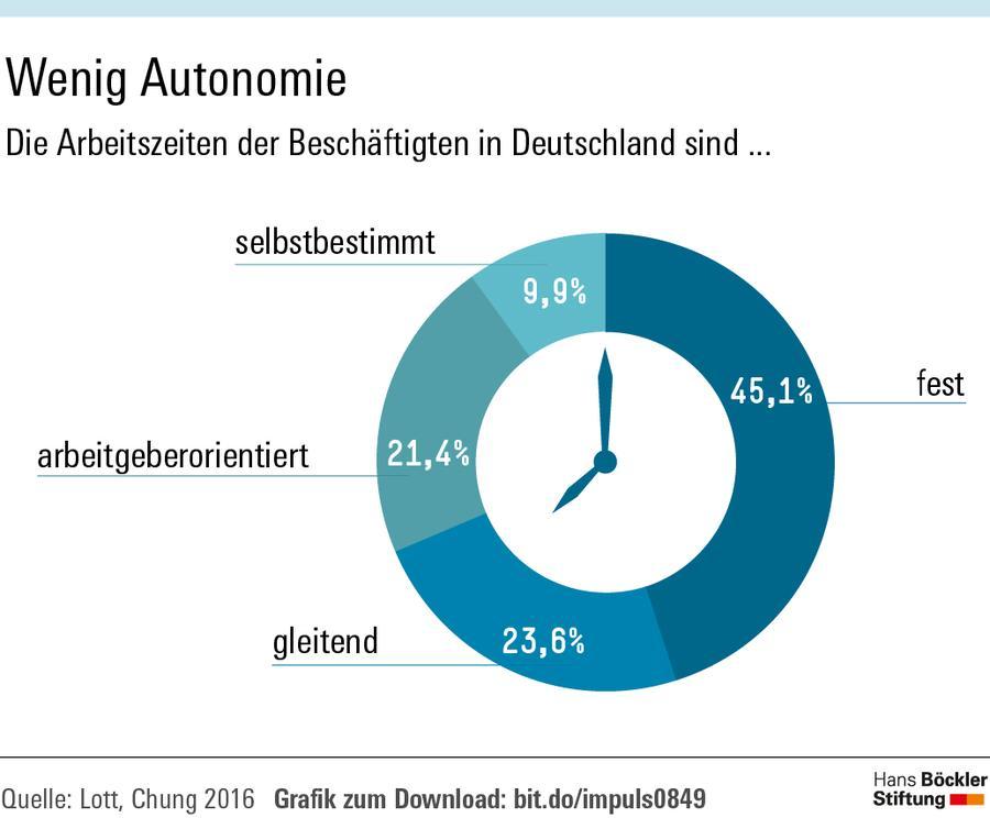 Wenig Autonomie für Beschäftigte bei der Arbeitszeitgestaltung in Deutschland