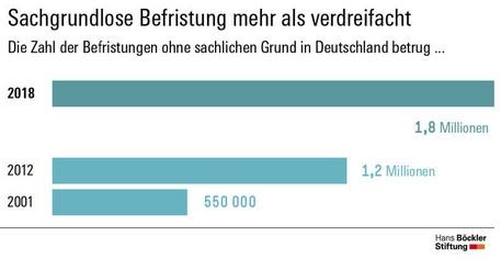 Statistik zu sachgrundlosen Befristungen in Deutschland