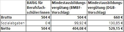 Beispielrechnung: 20-jährige Auszubildende im ersten Ausbildungs-jahr (Lohnsteuerklasse I, ohne Kinder, ohne Kirchensteuer, Bayern)