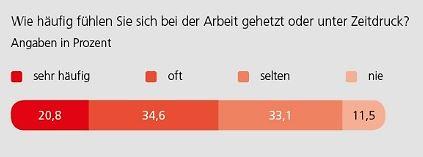 Grafik Streitzeit 07/2016