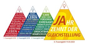 1. Frauengipfel Wörterpyramide