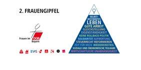 2. Frauengipfel des DGB Bayern