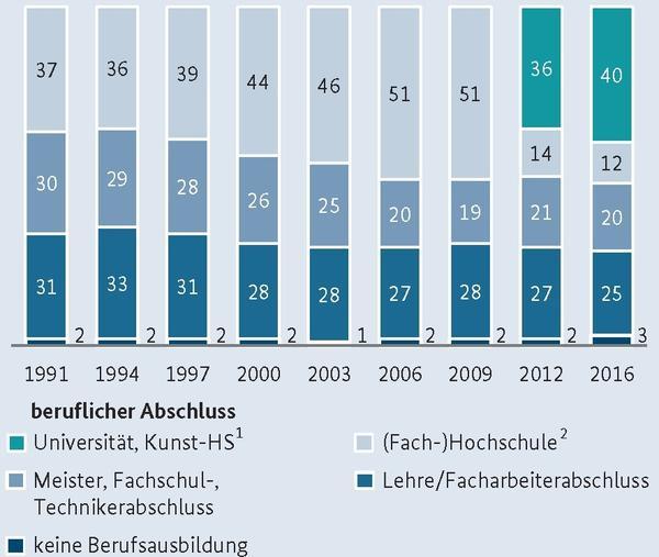 Höchster beruflicher Abschluss der Eltern von Studierenden 1991 bis 2016 in %