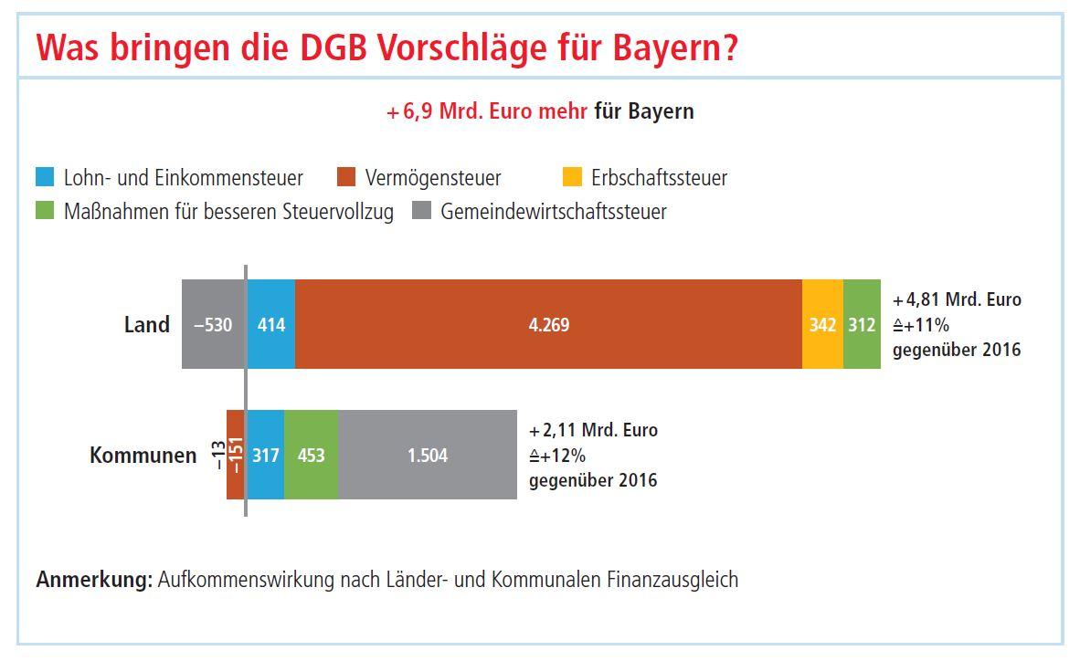 Auswirkungen der steuerpolitischen Eckpunkte des DGB zur Bundestagswahl auf die Haushalte des Freistaats Bayern und der bayerischen Kommunen