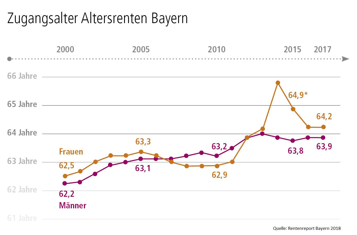 Zugangsalter Altersrenten Bayern