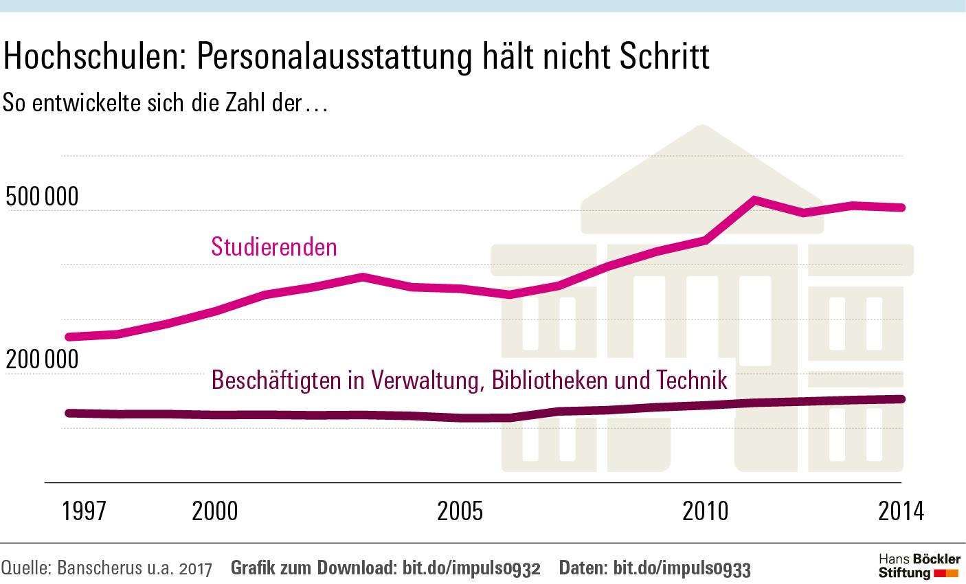 Hochschulen: Personalausstattung hält nicht Schritt