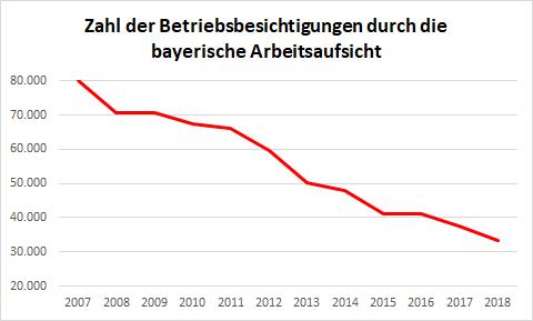 Zahl der Betriebsbesichtigungen durch die bayerische Arbeitsaufsicht